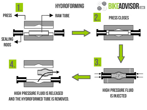 Glasses Frame Manufacturing Process : What is hydroforming?