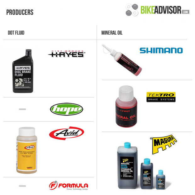 Dot 5 Brake Fluid >> The differences between mineral oil and DOT brake fluid