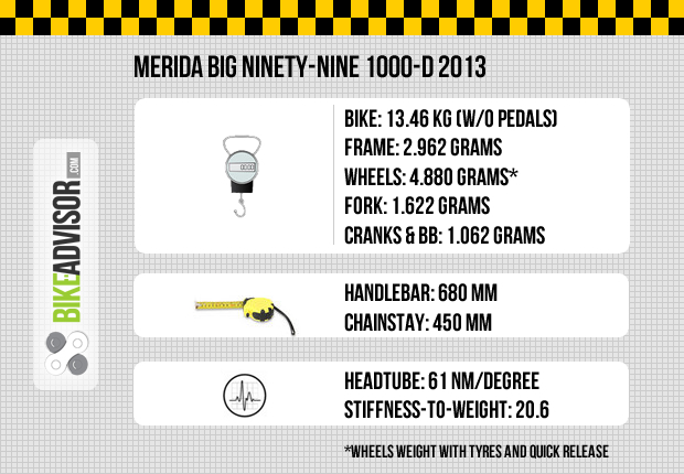 Merida Big Ninety-Nine 1000-D(2013) technical data